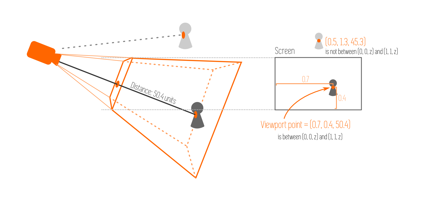 Viewport Points Explanation