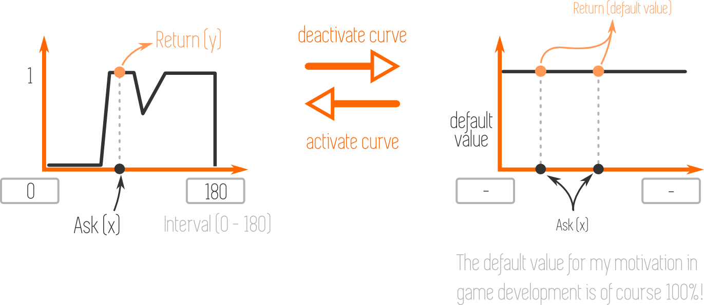 Actiavatable Interval Curve Illustration - Property Drawers concept