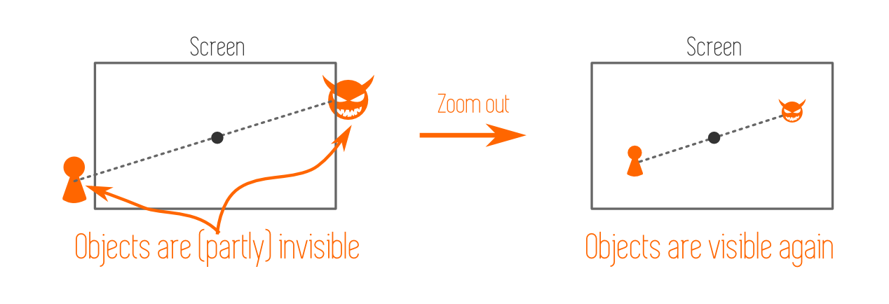Camera Tracking - Principle of Tracking two Objects