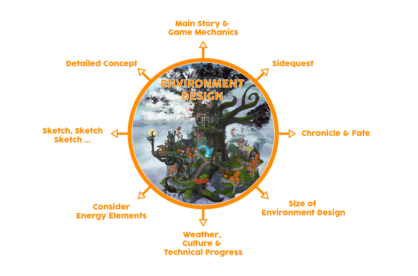 content environment design points